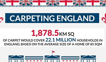 Carpeting England | An infographic produced by Summit and our client Carpetright