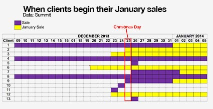 Bar chart showing Christmas and January sales information from Summit's retail  clients