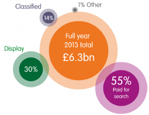 2013 industry figures from IAB