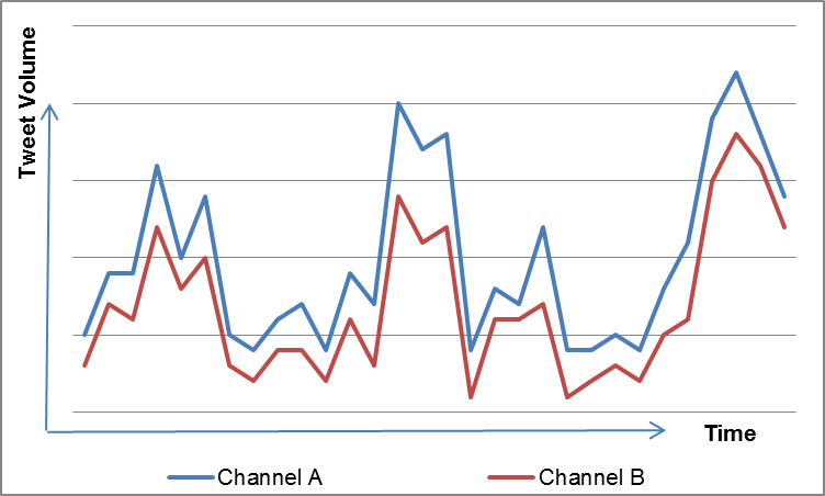 Twitter and TV viewing stats