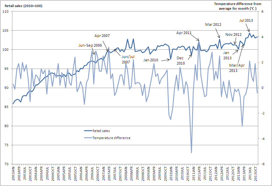Retail sales in relation to temperature