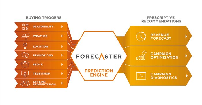 forecaster-diagram-3