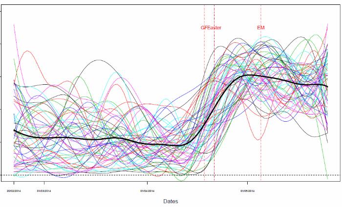 Spring seasonality curve