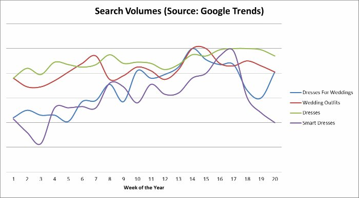 Wedding search volumes