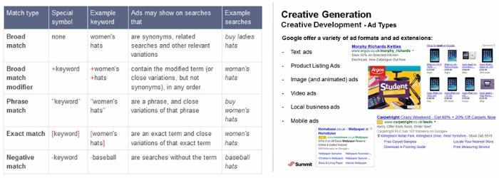 Keyword training and creative generation
