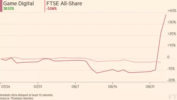 FT FTSE Game Digital Shares