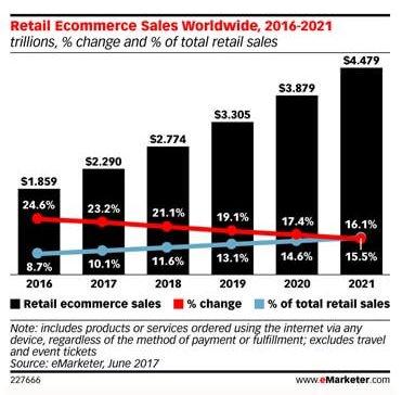 eMarketer Retail Ecommerce Sales Worldwide