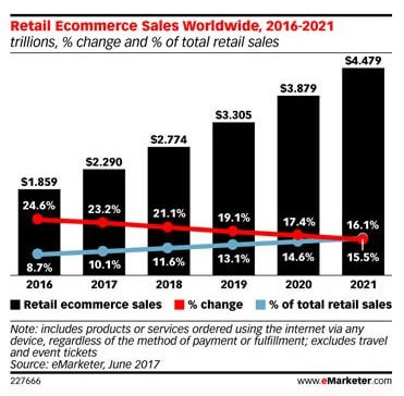 eMarketer Retail Ecommerce Sales Worldwide