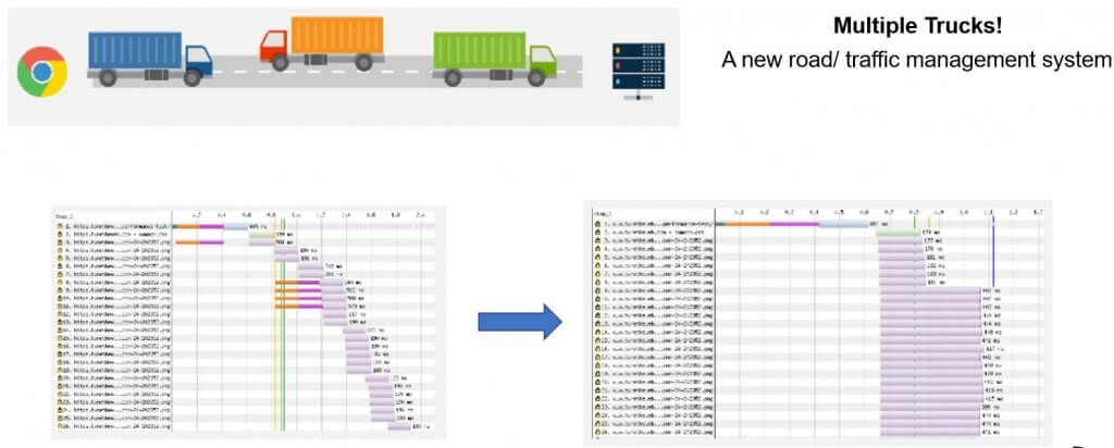 Trucks HTTP 1 AND 2 Brighton SEO