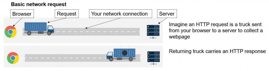 basic network request - Brighton SEO