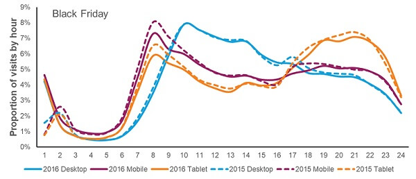 Chart showing Black Friday device usage by hour