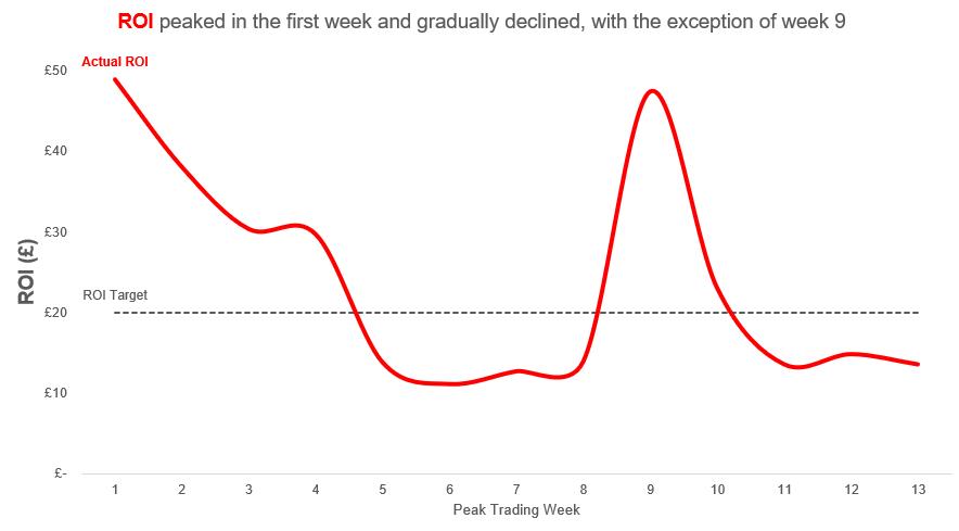 Peak ROI chart