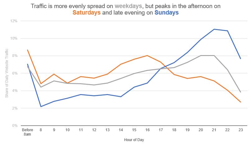 Peak customer behaviour change chart