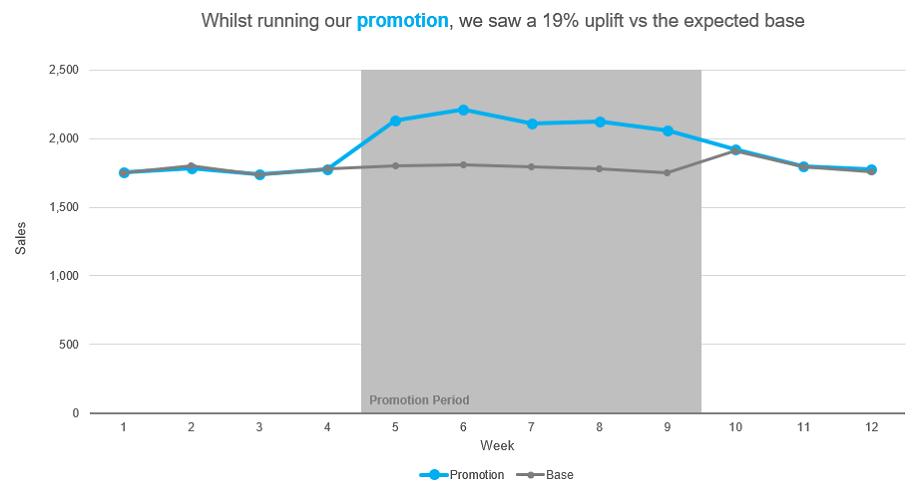 Peak promotion impact chart