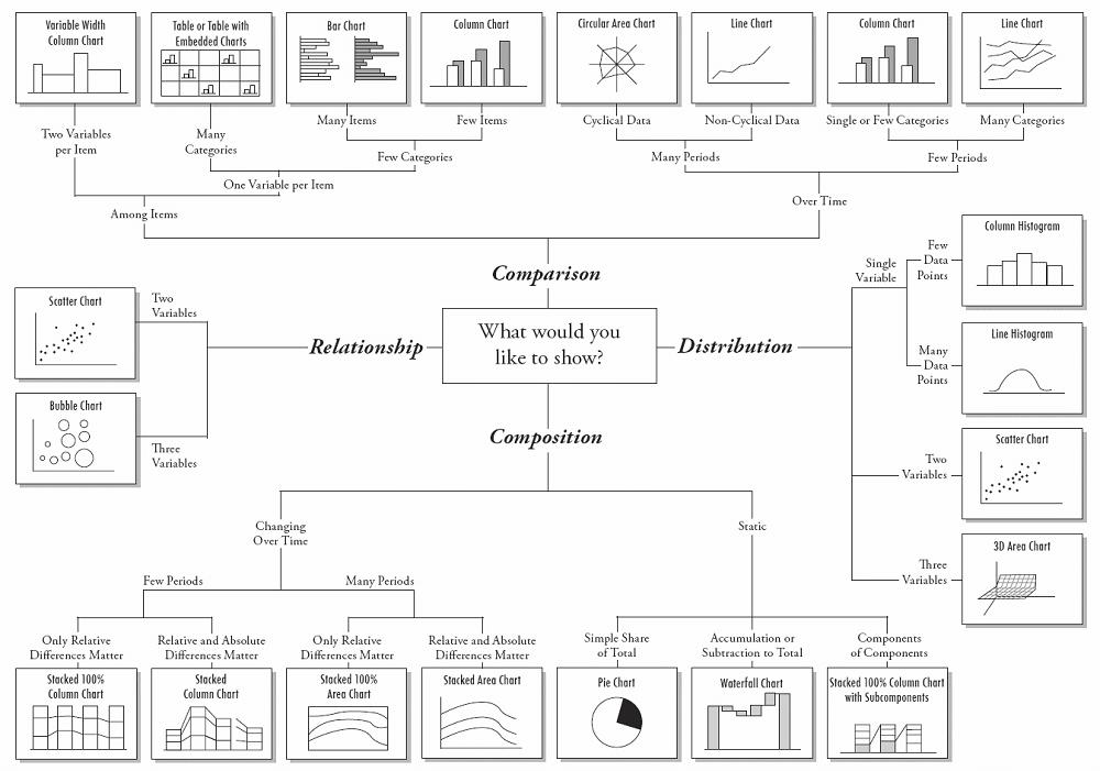 data visualisation flow chart