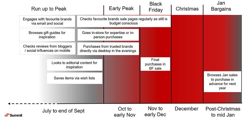 Early shopper peak buying habits