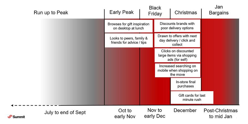 Last-minute shopper peak habits