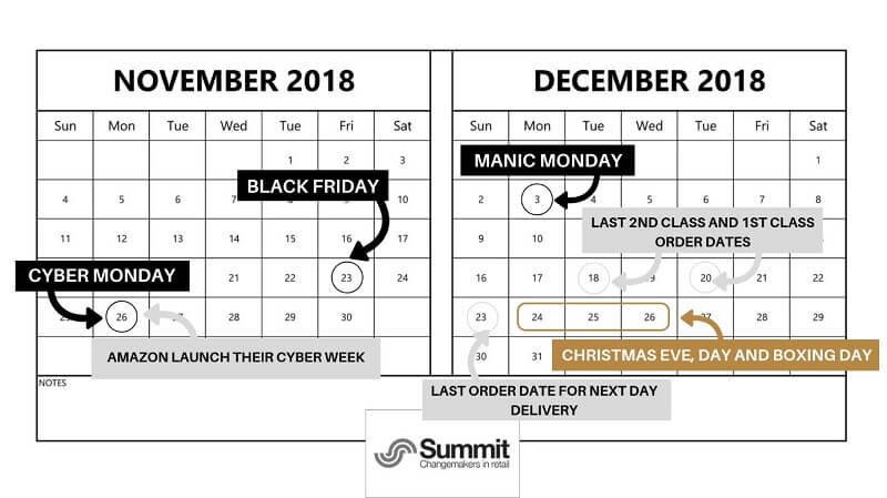 Christmas peak trading calendar