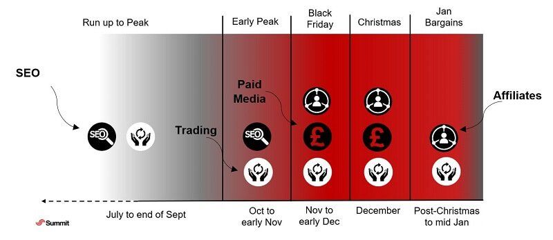 Chart showing peak planning periods by marketing channel