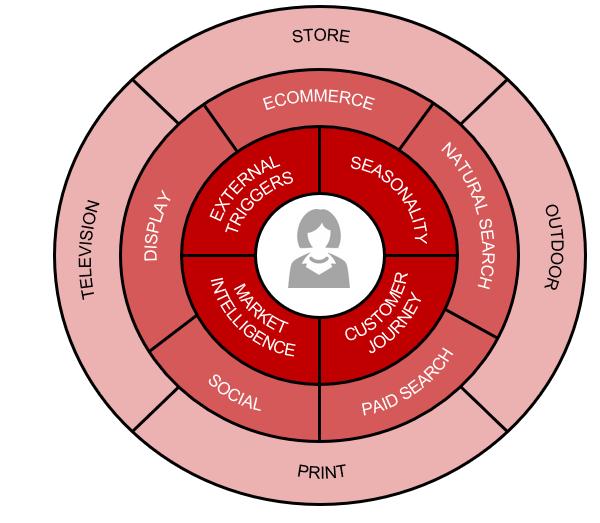 customer-first approach diagram