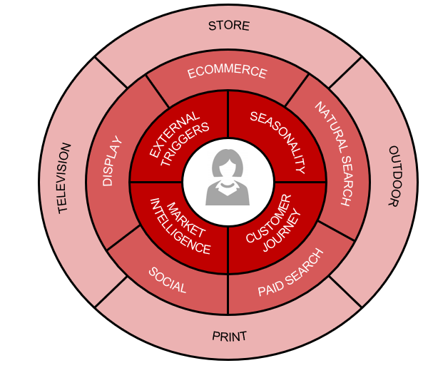 customer-first approach diagram