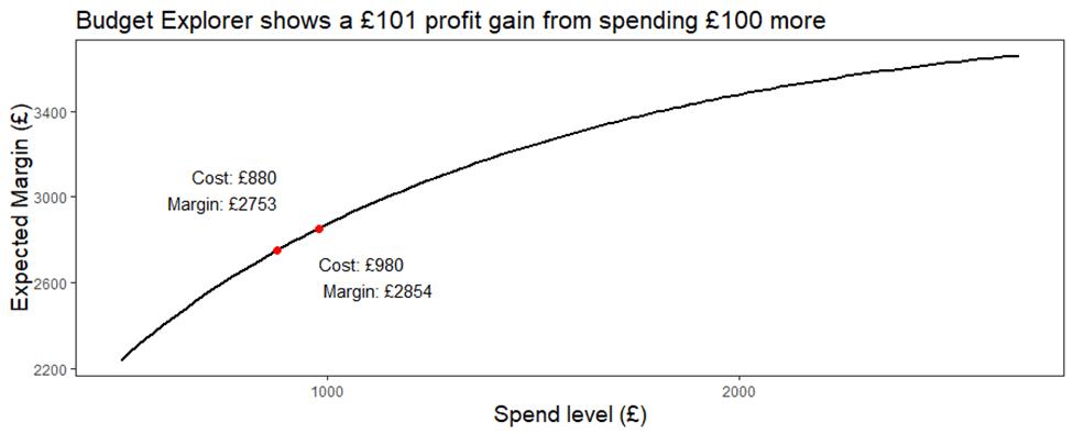 Budget Explorer chart