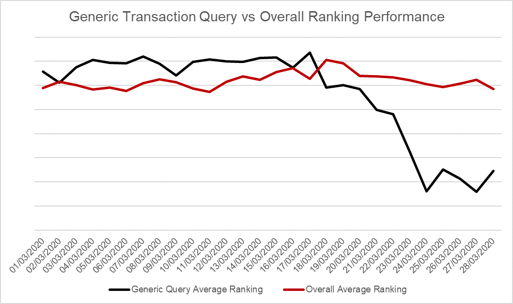 Generic Transaction Query SEO vs Overall Performance