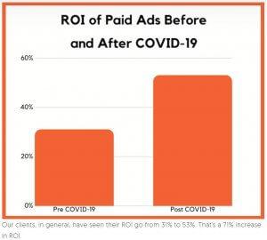 Neil Patel Paid Ads Covid 19