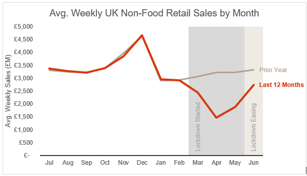 Average Weekly Non Food Sales July 2020